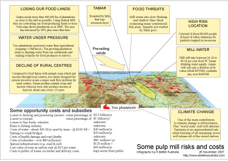 Overview of pulp mill threats