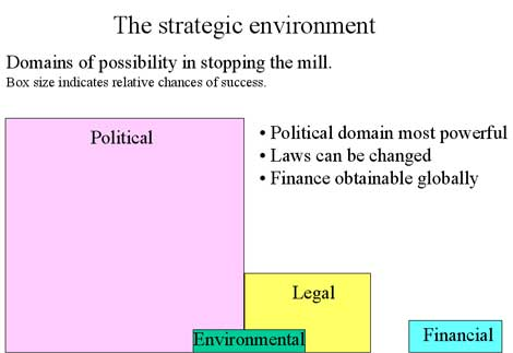 Domains of possibility in stopping the mill